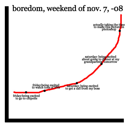 Boredom-weekend